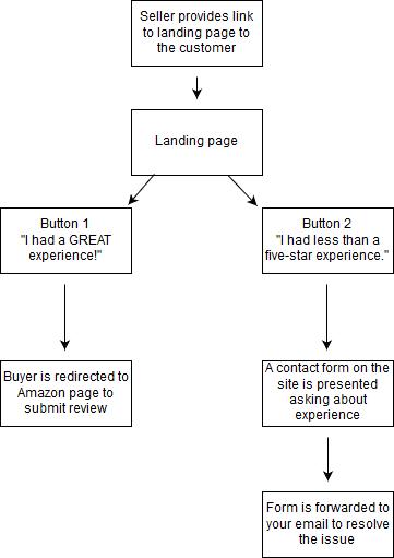 Amazon CRM system