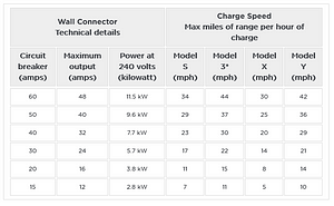 how to install tesla wall charger amp ratings chart